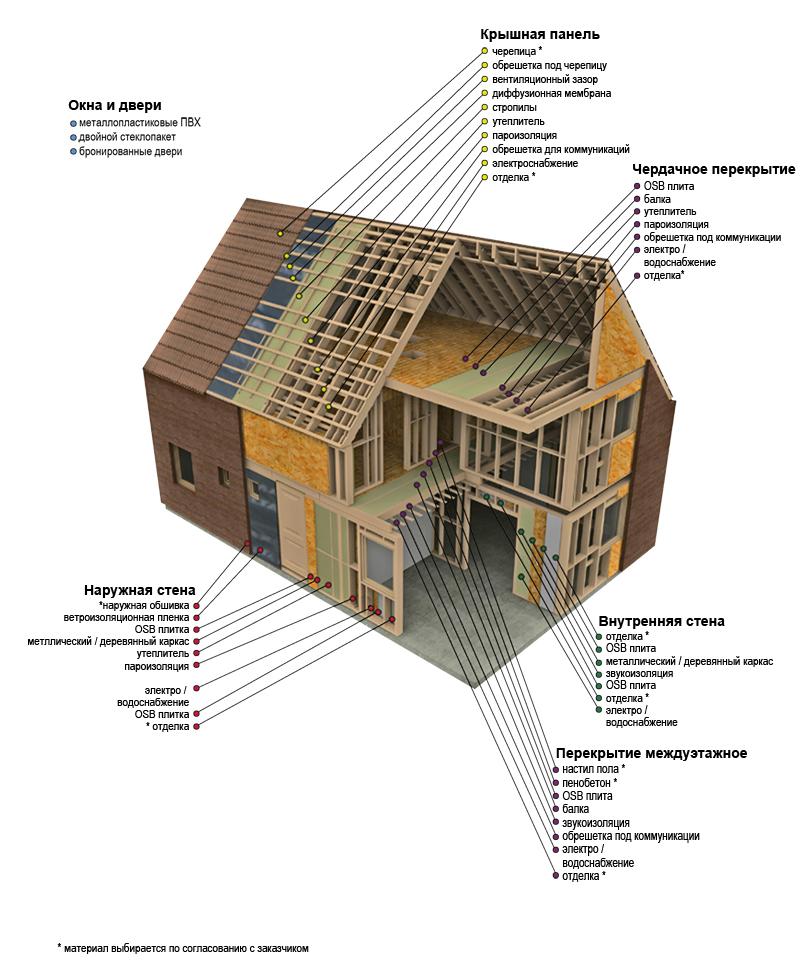 План дома своими руками дома
